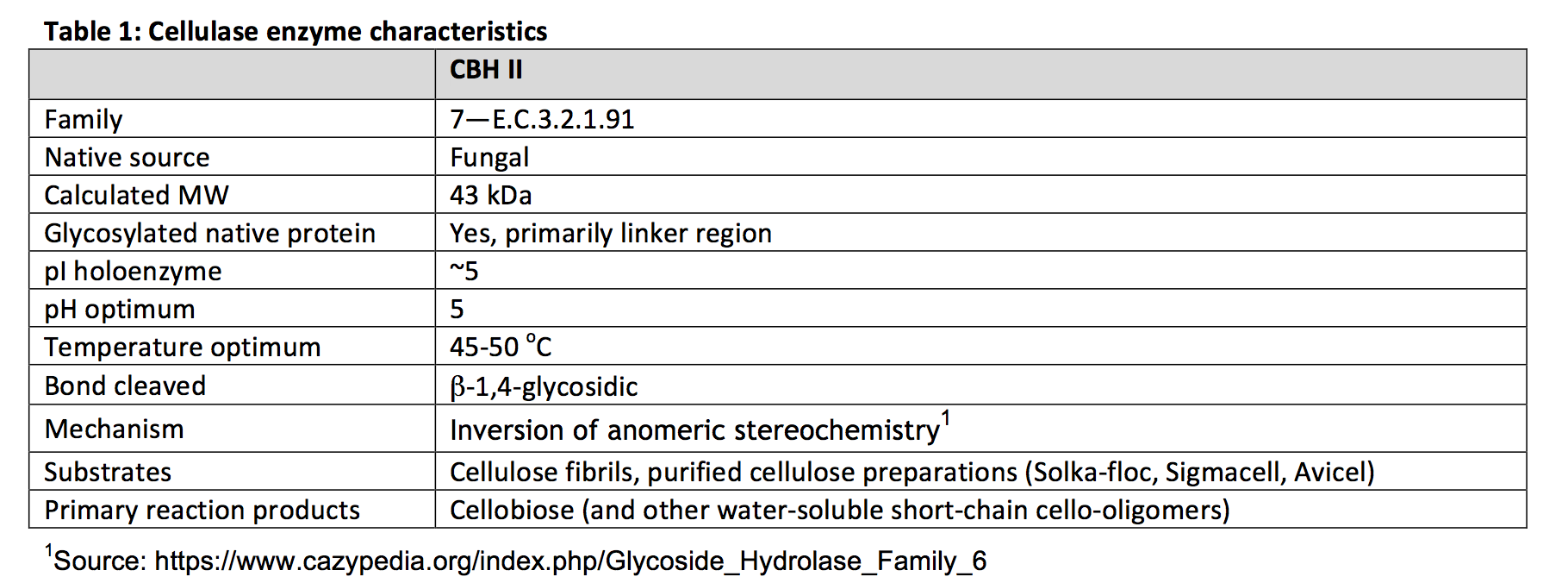 CBH II Cellulase enzyme characteristics